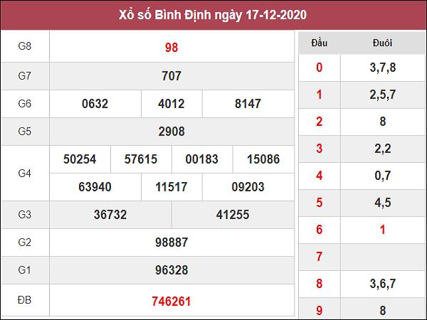 Phân tích kqxs Bình Định ngày 24/12/2020 chốt số dự đoán