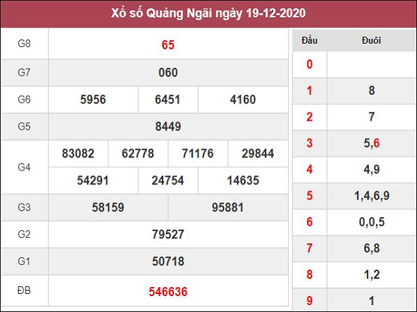 Phân tích kqxs Quảng Ngãi ngày 26/12/2020 chốt số dự đoán kq hôm nay