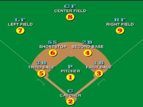 Các vị trí trong một cuộc đấu bóng chày