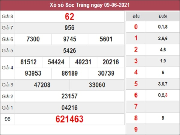 Phân tích XSST 16/6/2021