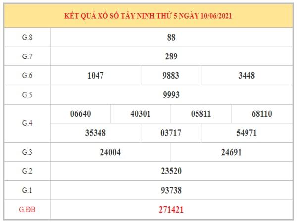 Phân tích KQXSTN ngày 17/6/2021 dựa trên kết quả kì trước