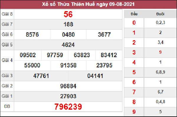 Phân tích XSTTH 16/8/2021 chốt số đài Huế chi tiết chuẩn xác