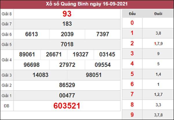 Phân tích XSQB 23/9/2021 chốt cặp số đẹp chiều tối nay